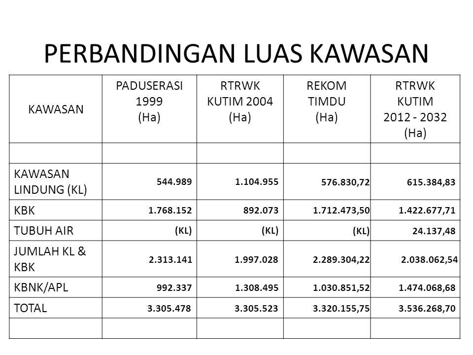 PERBANDINGAN LUAS KAWASAN KAWASAN PADUSERASI 1999 (Ha) RTRWK KUTIM 2004 (Ha) REKOM TIMDU (Ha) RTRWK KUTIM 2012 - 2032 (Ha) KAWASAN LINDUNG (KL) 544.98