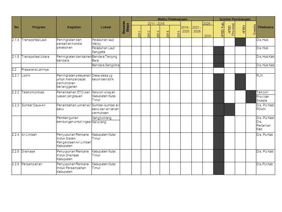 NoProgramKegiatanLokasi Besaran Biaya Waktu PelaksanaanSumber Pembiayaan Pelaksana 2011 - 2015 2016 - 2020 2021 - 2025 2026 - APBD Kab. APBD Provinsi