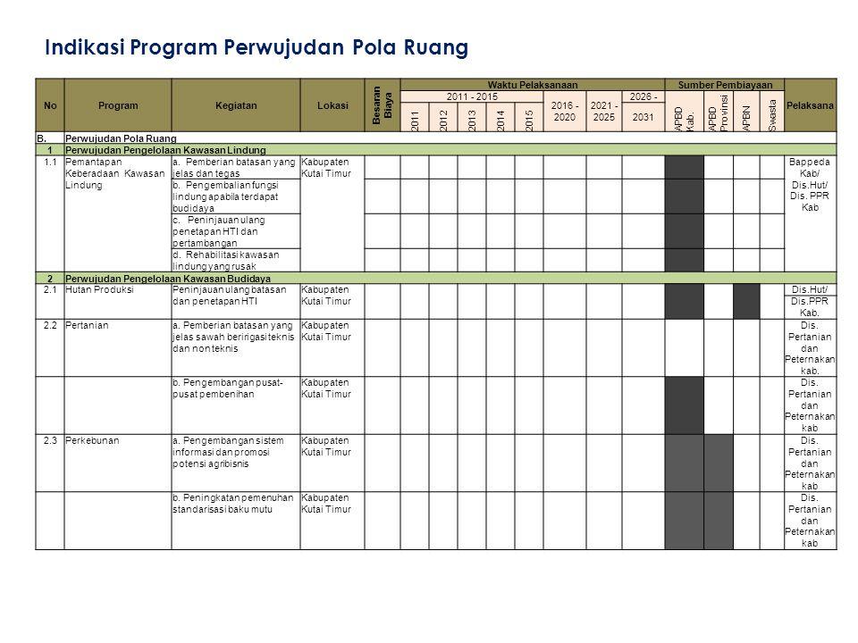 Indikasi Program Perwujudan Pola Ruang NoProgramKegiatanLokasi Besaran Biaya Waktu PelaksanaanSumber Pembiayaan Pelaksana 2011 - 2015 2016 - 2020 2021