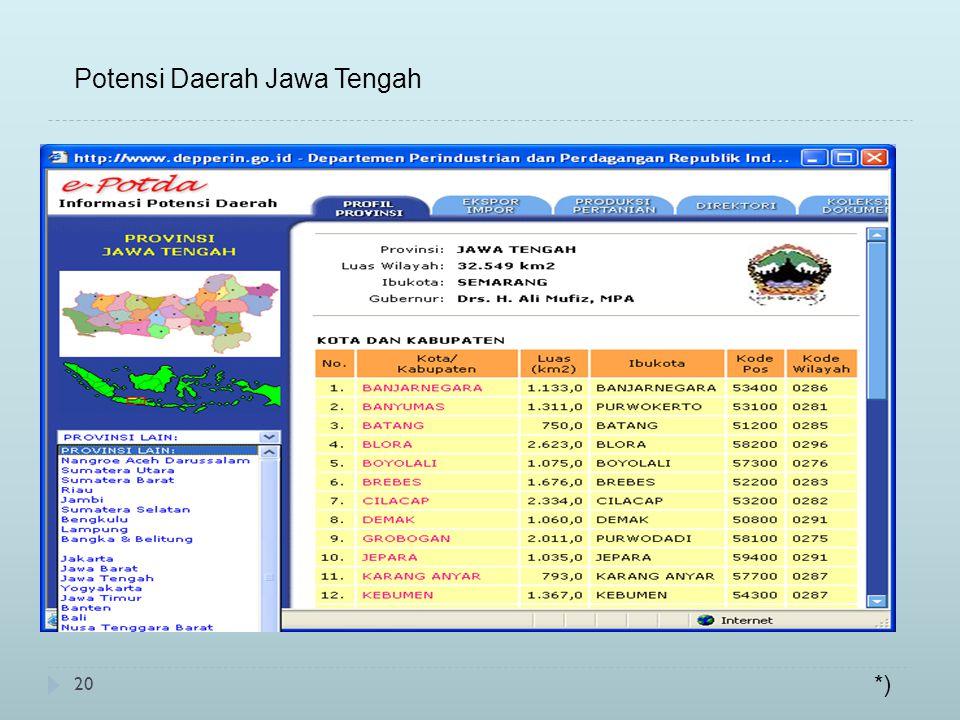 20 Potensi Daerah Jawa Tengah *)
