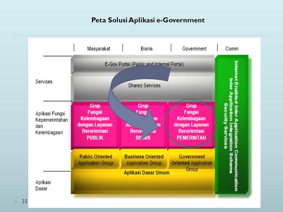 35 Peta Solusi Aplikasi e-Government