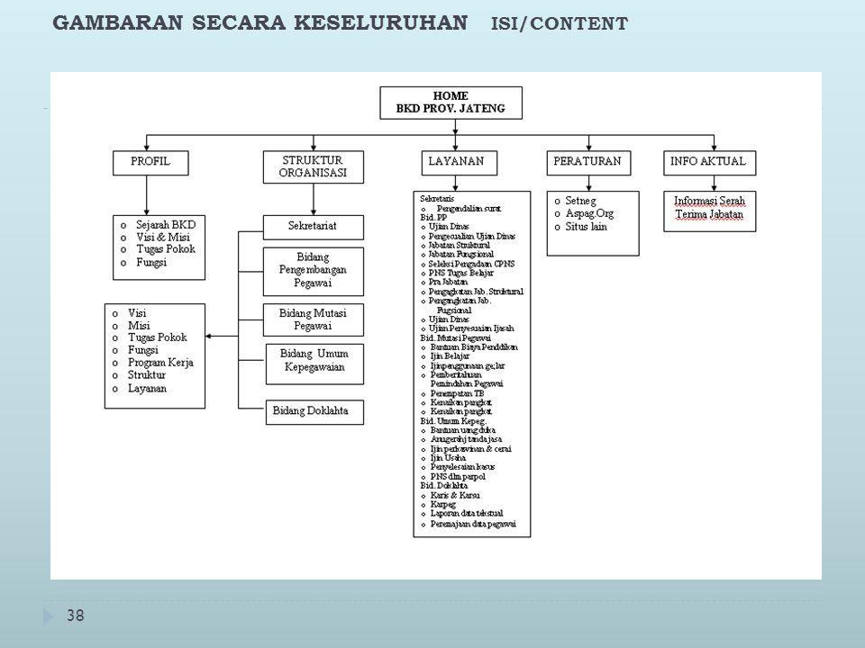 38 GAMBARAN SECARA KESELURUHAN ISI/CONTENT