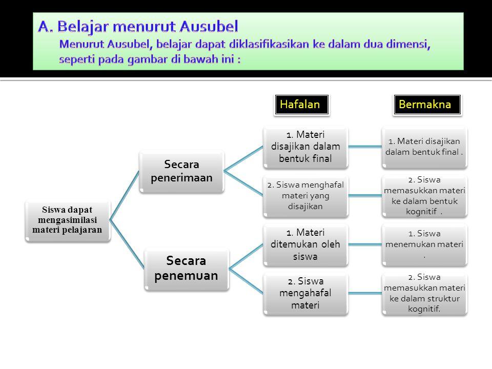 Siswa dapat mengasimilasi materi pelajaran Secara penerimaan 1. Materi disajikan dalam bentuk final 1. Materi disajikan dalam bentuk final. 2. Siswa m