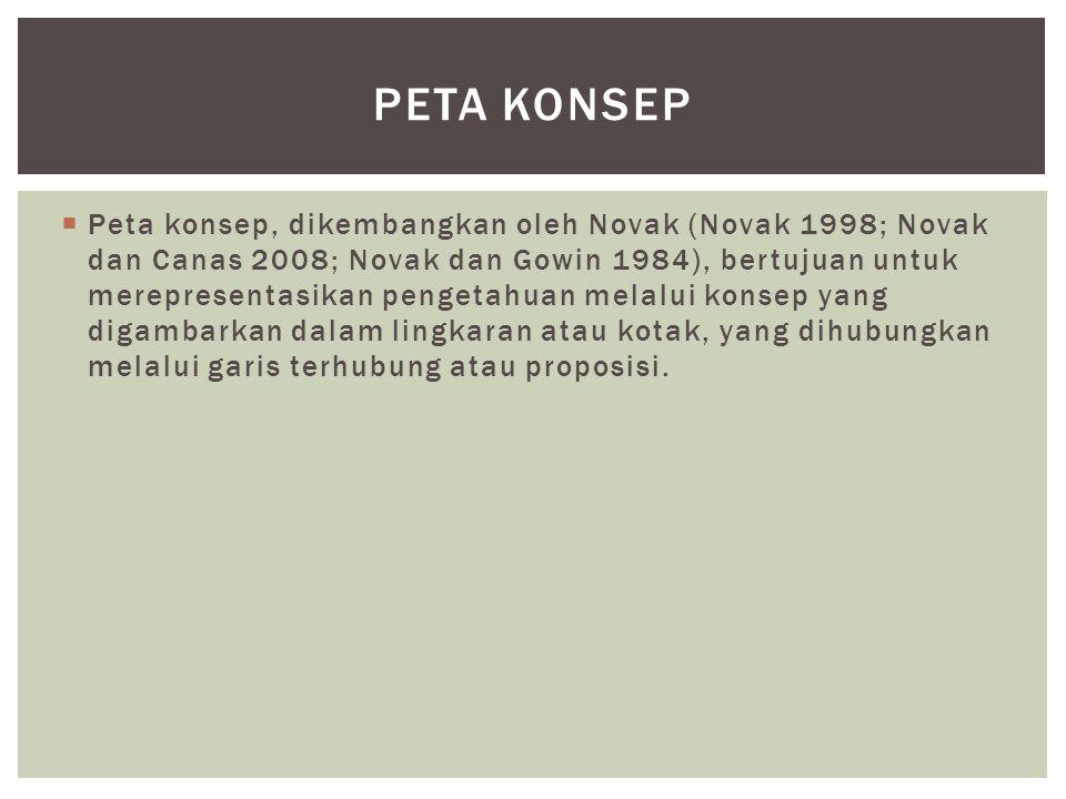  Peta konsep, dikembangkan oleh Novak (Novak 1998; Novak dan Canas 2008; Novak dan Gowin 1984), bertujuan untuk merepresentasikan pengetahuan melalui