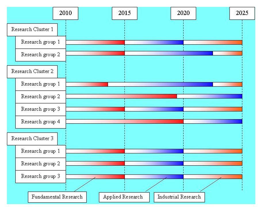 ROADMAP DIAGRAM Faktor Penyeban Banjir Rob (S.I. Wahyudi, 2000 ) Perkembangan elevasi pasang surut air laut (S.I. Wahyiudi, 2004 ) Evaluasi Penurunan