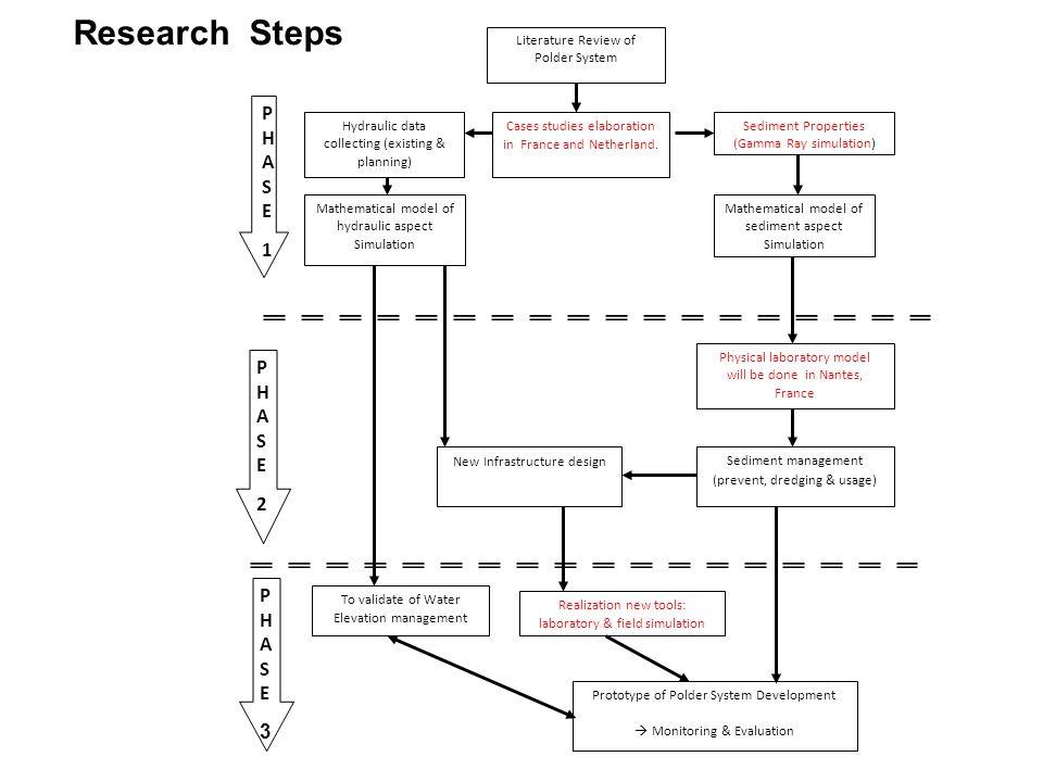 Diagram alir tahapan penelitian Merangkum tahap demi tahap Kegiatan penelitian dan kaitan antara tahapan yang dipilih. Bagan alir sistematika kegiatan