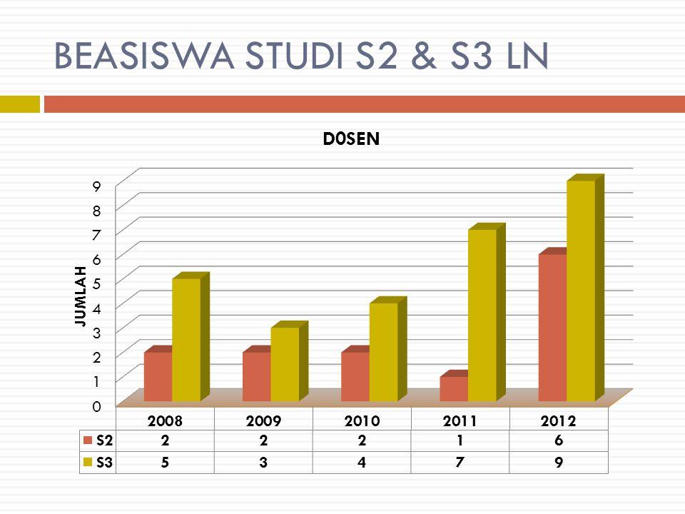 BEASISWA STUDI S2 & S3 LN