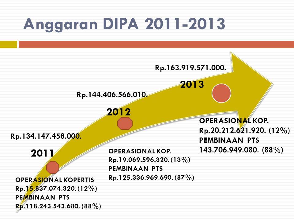 Anggaran DIPA 2011-2013 2012 2013 2011 Rp.134.147.458.000. Rp.144.406.566.010. Rp.163.919.571.000. OPERASIONAL KOPERTIS Rp.15.837.074.320. (12%) PEMBI