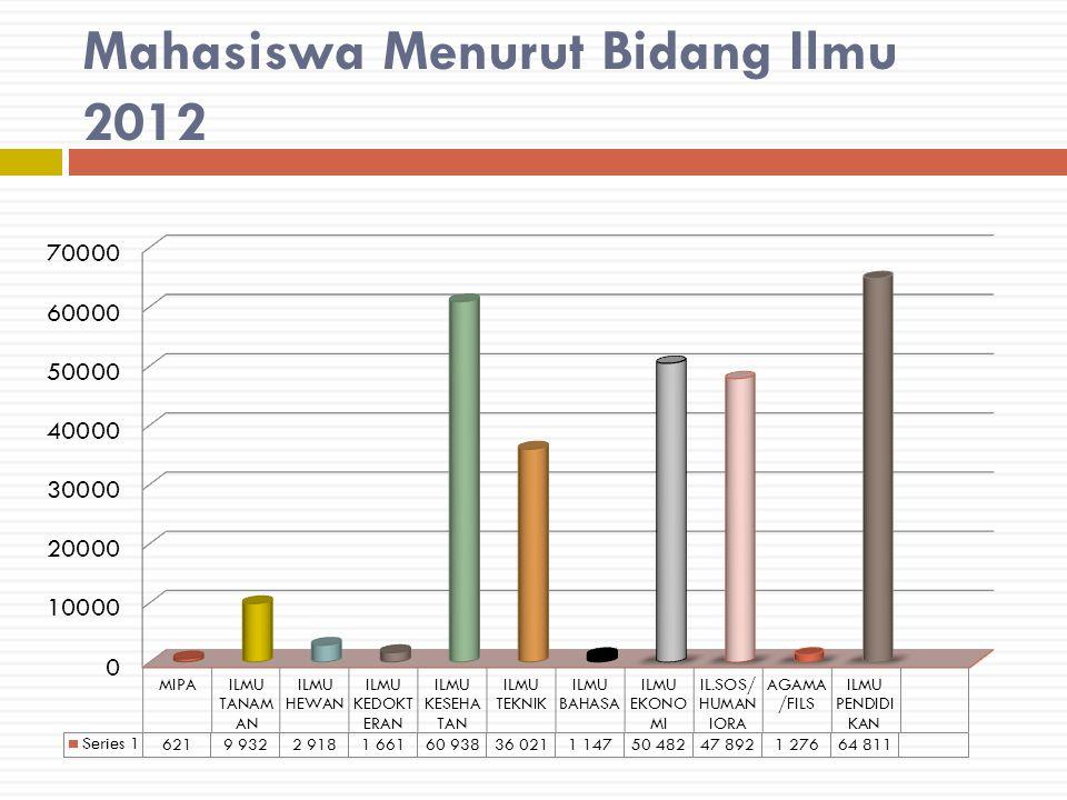 Mahasiswa Menurut Bidang Ilmu 2012