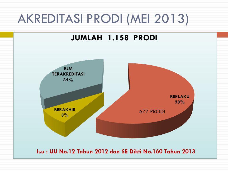 AKREDITASI PRODI (MEI 2013) 677 PRODI Isu : UU No.12 Tahun 2012 dan SE Dikti No.160 Tahun 2013