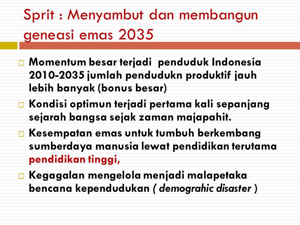  Momentum besar terjadi penduduk Indonesia 2010-2035 jumlah pendudukn produktif jauh lebih banyak (bonus besar)  Kondisi optimun terjadi pertama kal