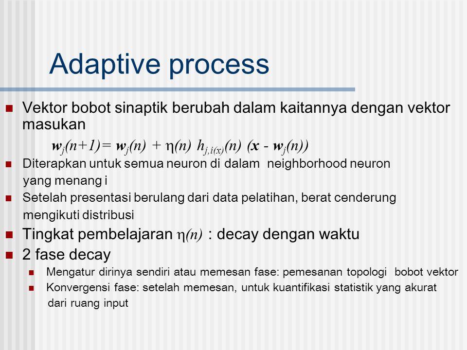 Adaptive process  Vektor bobot sinaptik berubah dalam kaitannya dengan vektor masukan w j (n+1)= w j (n) +  (n) h j,i(x) (n) (x - w j (n))  Diterap