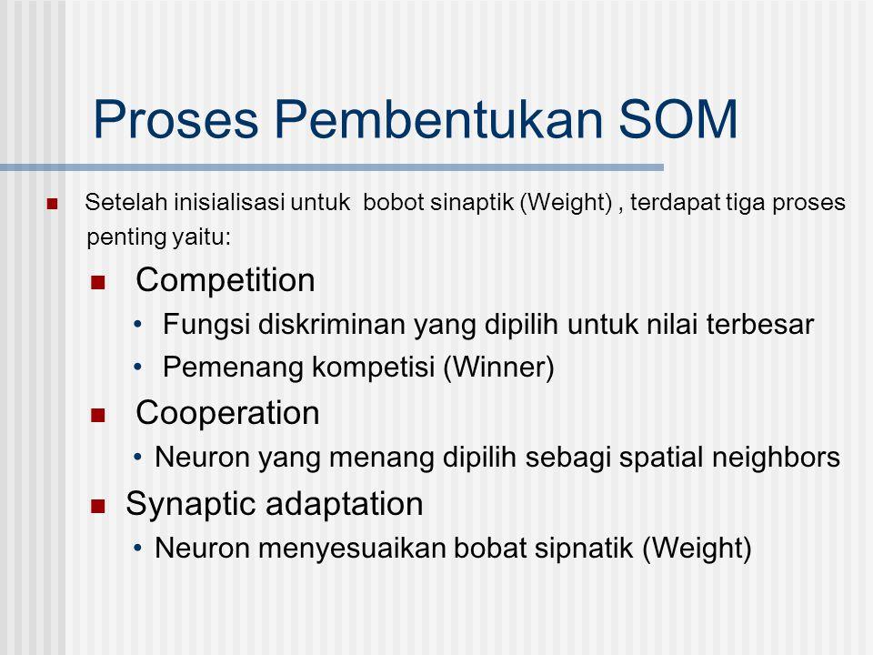 Proses Pembentukan SOM  Setelah inisialisasi untuk bobot sinaptik (Weight), terdapat tiga proses penting yaitu:  Competition • Fungsi diskriminan ya