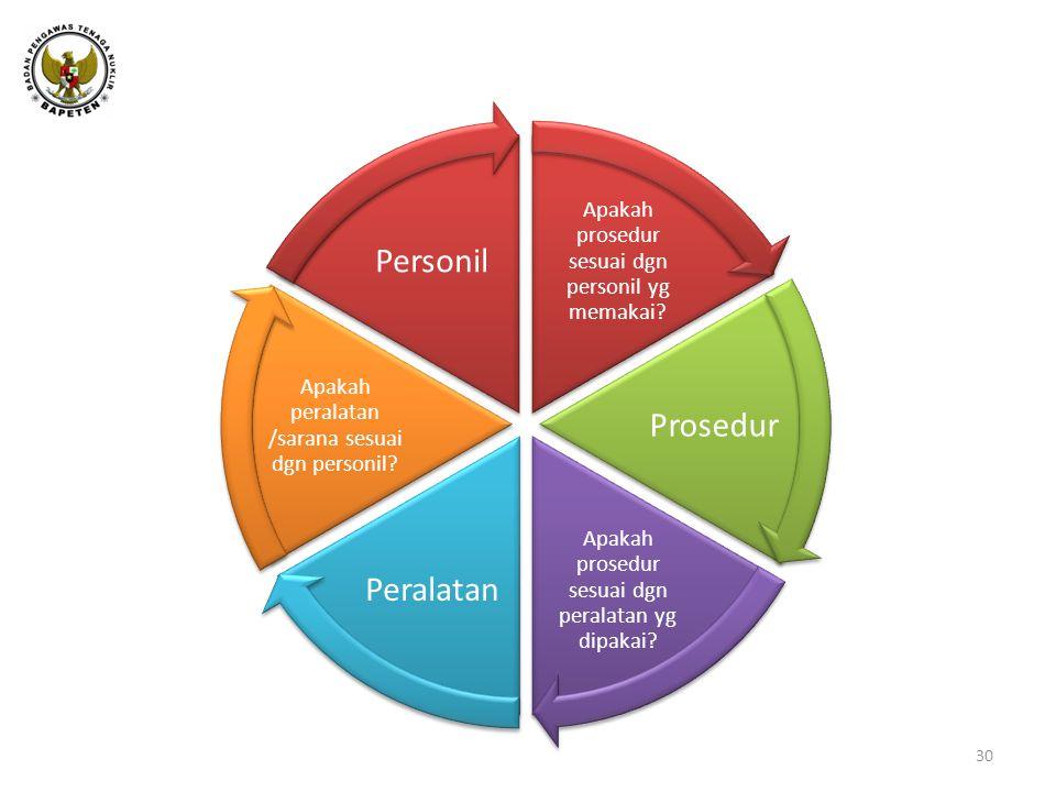 Peralatan - Personil – Prosedur 30 Apakah prosedur sesuai dgn personil yg memakai.