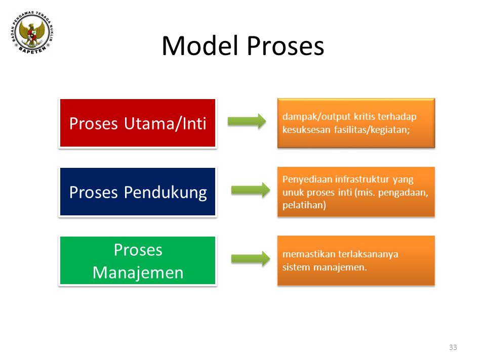 Model Proses 33 Proses Utama/Inti Proses Pendukung Proses Manajemen dampak/output kritis terhadap kesuksesan fasilitas/kegiatan; Penyediaan infrastruktur yang unuk proses inti (mis.