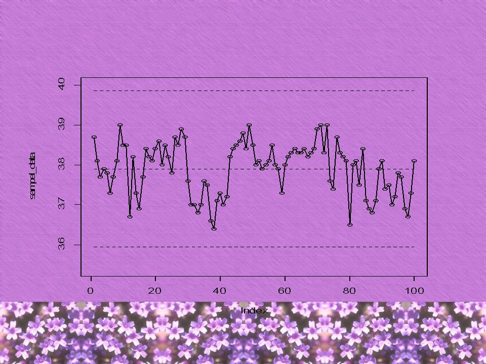 UCL dan LCL sebagai batas atas dan bawah individu untuk PH sabun sirih.