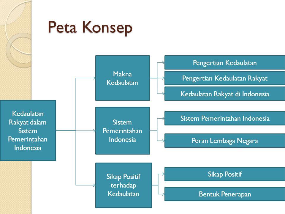 Peta Konsep Kedaulatan Rakyat dalam Sistem Pemerintahan Indonesia Makna Kedaulatan Sistem Pemerintahan Indonesia Sikap Positif terhadap Kedaulatan Pen