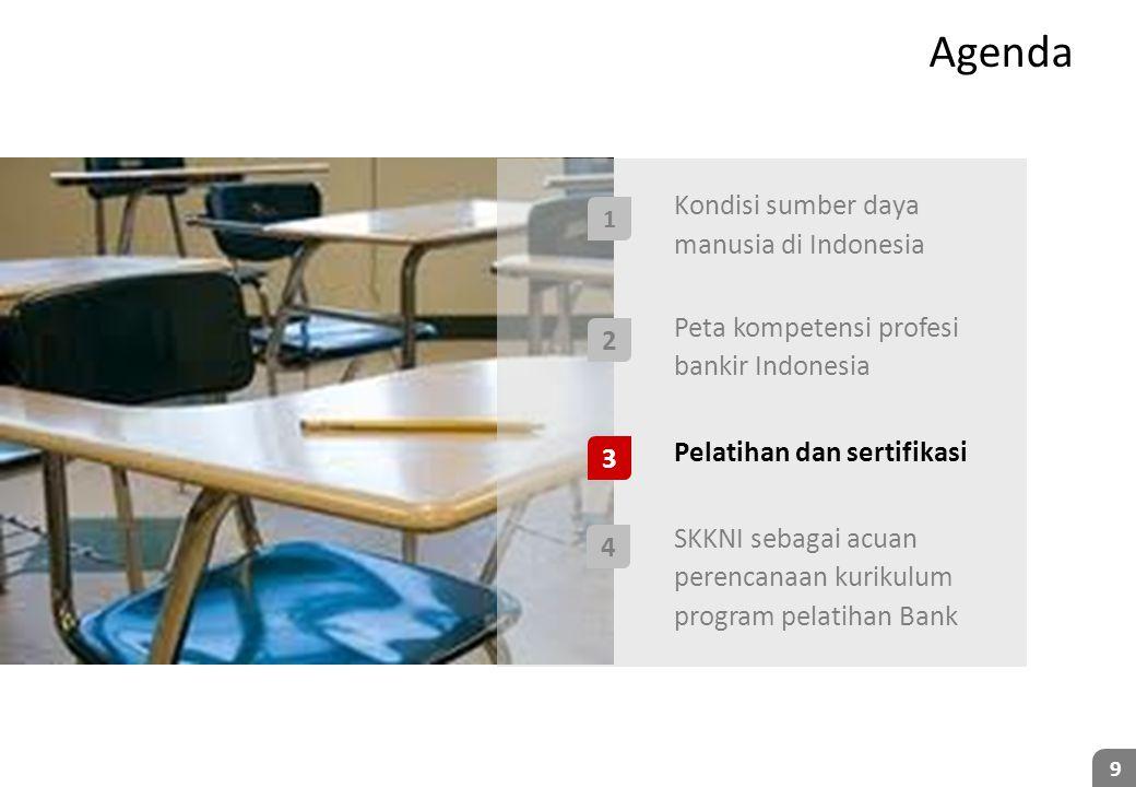 9 Agenda • Kondisi sumber daya manusia di Indonesia • Peta kompetensi profesi bankir Indonesia • Pelatihan dan sertifikasi • SKKNI sebagai acuan peren