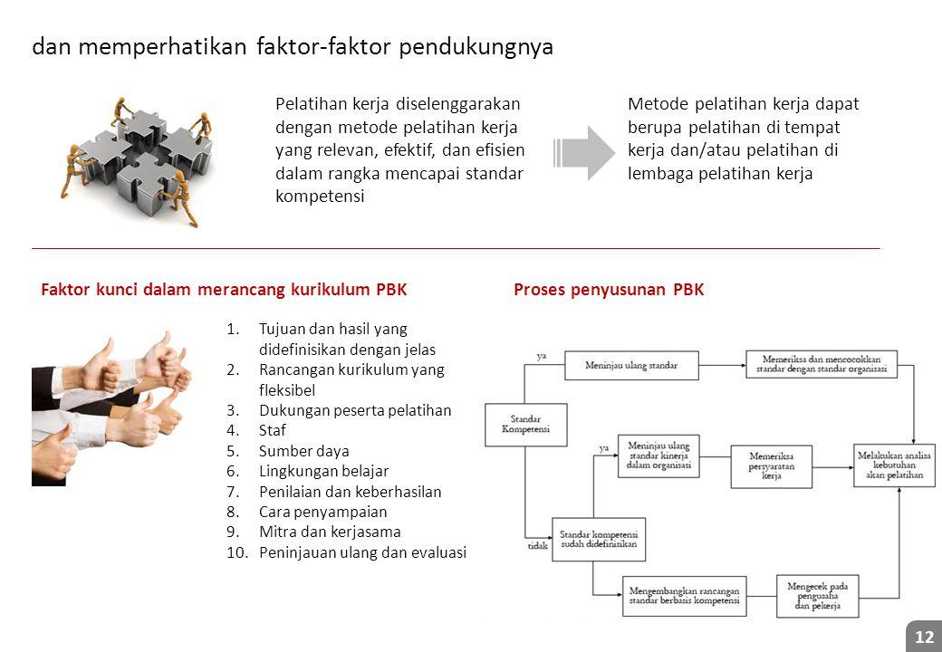 dan memperhatikan faktor-faktor pendukungnya 12 Faktor kunci dalam merancang kurikulum PBK 1.Tujuan dan hasil yang didefinisikan dengan jelas 2.Rancan
