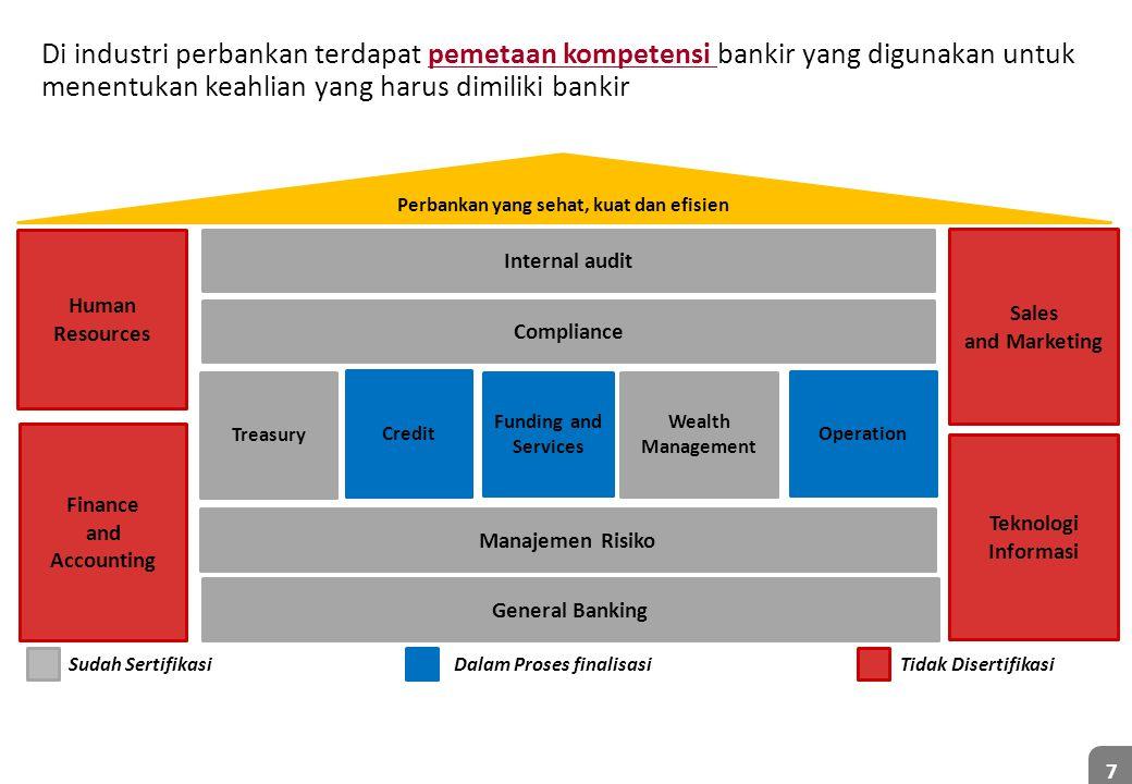 Di industri perbankan terdapat pemetaan kompetensi bankir yang digunakan untuk menentukan keahlian yang harus dimiliki bankir 7 Sudah SertifikasiDalam