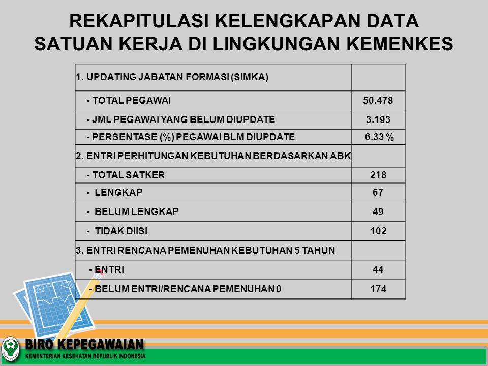 PROGRESS REPORT UPDATING JABATAN FORMASI PADA SIMKA DAN ENTRY HASIL PERHITUNGAN BERDASARKAN ABK DI LINGKUNGAN INSPEKTORAT JENDERAL DATA SIMKA PER TANGGAL 08 FEBRUARI 2012 JAM 01.00 WIB
