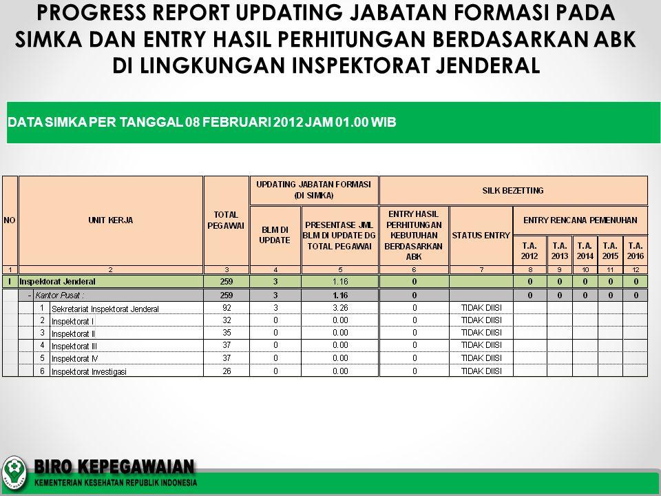 PROGRESS REPORT UPDATING JABATAN FORMASI PADA SIMKA DAN ENTRY HASIL PERHITUNGAN BERDASARKAN ABK DI LINGKUNGAN SEKRETARIS JENDERAL DATA SIMKA PER TANGGAL 08 FEBRUARI 2012 JAM 01.00 WIB
