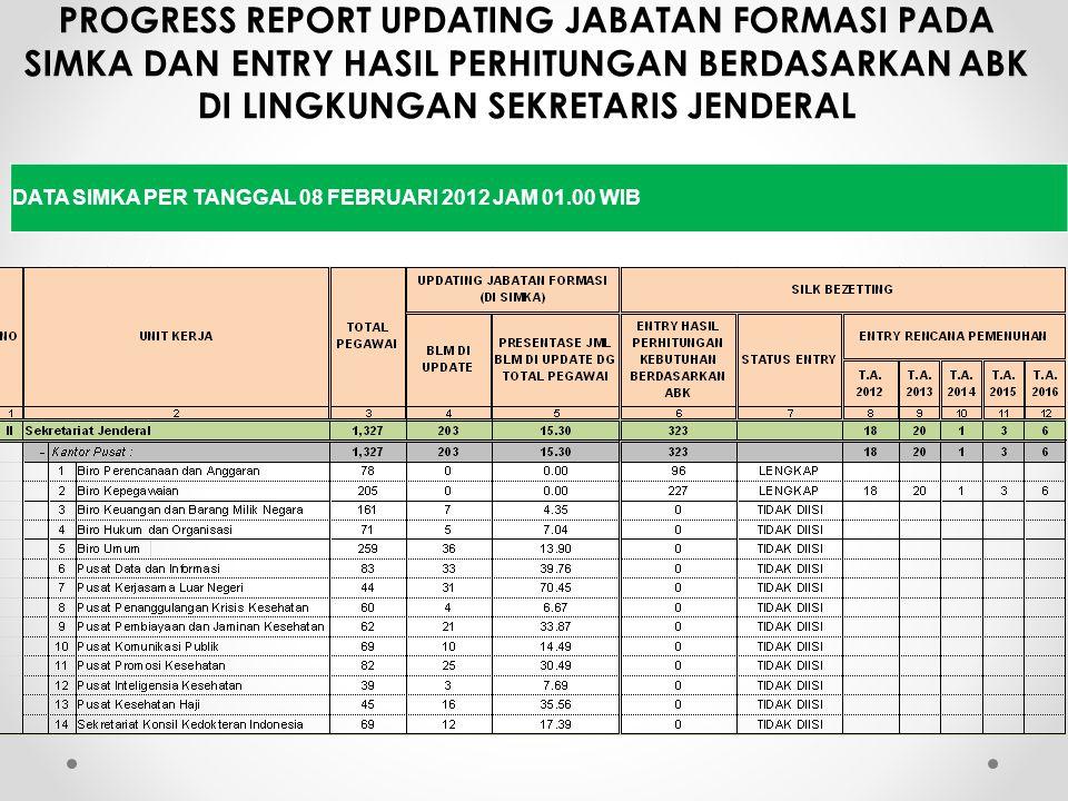PROGRESS REPORT UPDATING JABATAN FORMASI PADA SIMKA DAN ENTRY HASIL PERHITUNGAN BERDASARKAN ABK DI LINGKUNGAN SEKRETARIS JENDERAL DATA SIMKA PER TANGG