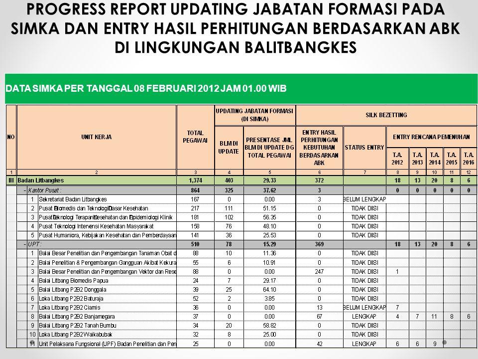 PROGRESS REPORT UPDATING JABATAN FORMASI PADA SIMKA DAN ENTRY HASIL PERHITUNGAN BERDASARKAN ABK DI LINGKUNGAN BALITBANGKES DATA SIMKA PER TANGGAL 08 FEBRUARI 2012 JAM 01.00 WIB