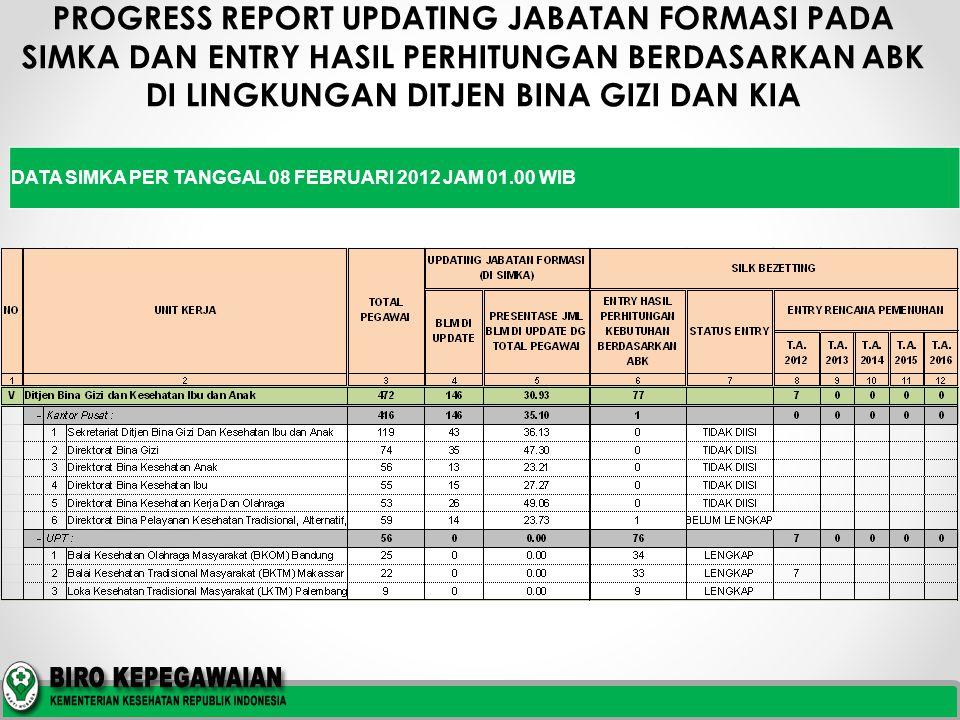 PROGRESS REPORT UPDATING JABATAN FORMASI PADA SIMKA DAN ENTRY HASIL PERHITUNGAN BERDASARKAN ABK DI LINGKUNGAN DITJEN BINA GIZI DAN KIA DATA SIMKA PER TANGGAL 08 FEBRUARI 2012 JAM 01.00 WIB