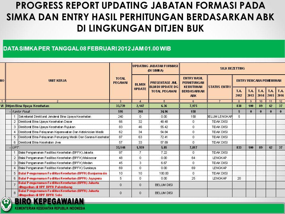 PROGRESS REPORT UPDATING JABATAN FORMASI PADA SIMKA DAN ENTRY HASIL PERHITUNGAN BERDASARKAN ABK DI LINGKUNGAN DITJEN BUK DATA SIMKA PER TANGGAL 08 FEBRUARI 2012 JAM 01.00 WIB