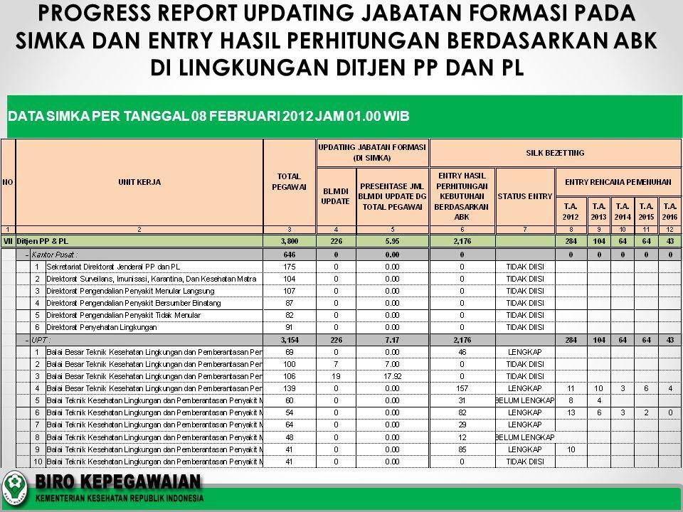 PROGRESS REPORT UPDATING JABATAN FORMASI PADA SIMKA DAN ENTRY HASIL PERHITUNGAN BERDASARKAN ABK DI LINGKUNGAN DITJEN PP DAN PL DATA SIMKA PER TANGGAL 08 FEBRUARI 2012 JAM 01.00 WIB