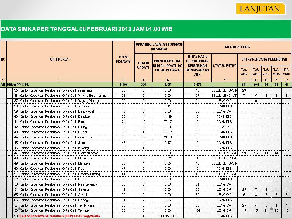 DATA SIMKA PER TANGGAL 08 FEBRUARI 2012 JAM 01.00 WIB LANJUTAN