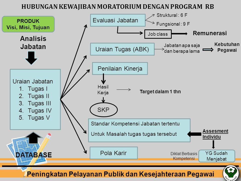 Analisis Jabatan Uraian Jabatan 1.Tugas I 2.Tugas II 3.Tugas III 4.Tugas IV 5.Tugas V Evaluasi Jabatan Uraian Tugas (ABK) Penilaian Kinerja Standar Ko