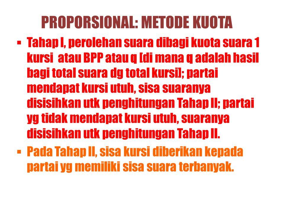 PROPORSIONAL: METODE KUOTA TTahap I, perolehan suara dibagi kuota suara 1 kursi atau BPP atau q [di mana q adalah hasil bagi total suara dg total ku