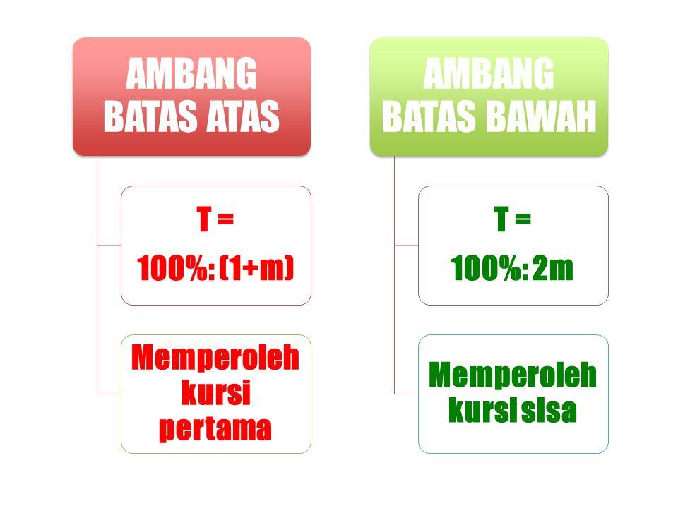 AMBANG BATAS ATAS T = 100%: (1+m) Memperoleh kursi pertama AMBANG BATAS BAWAH T = 100%: 2m Memperoleh kursi sisa