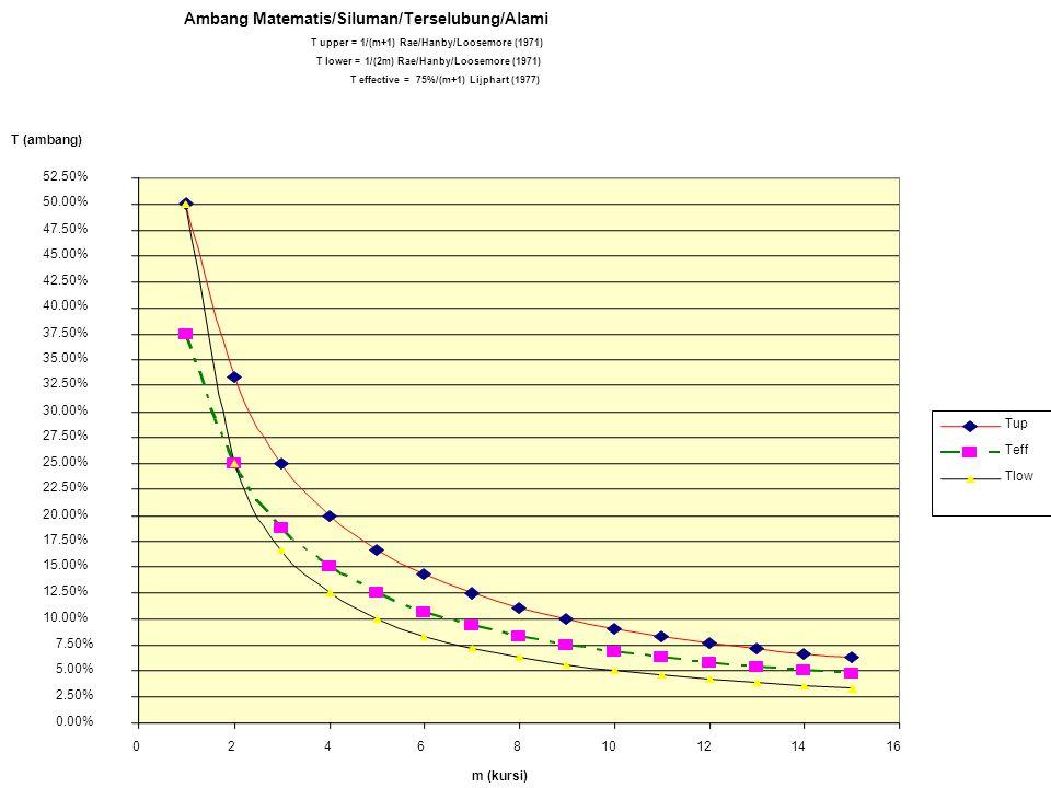 Ambang Matematis/Siluman/Terselubung/Alami T upper = 1/(m+1) Rae/Hanby/Loosemore (1971) T lower = 1/(2m) Rae/Hanby/Loosemore (1971) T effective = 75%/(m+1) Lijphart (1977) 0.00% 2.50% 5.00% 7.50% 10.00% 12.50% 15.00% 17.50% 20.00% 22.50% 25.00% 27.50% 30.00% 32.50% 35.00% 37.50% 40.00% 42.50% 45.00% 47.50% 50.00% 52.50% 0246810121416 m (kursi) Tup Teff Tlow T (ambang)