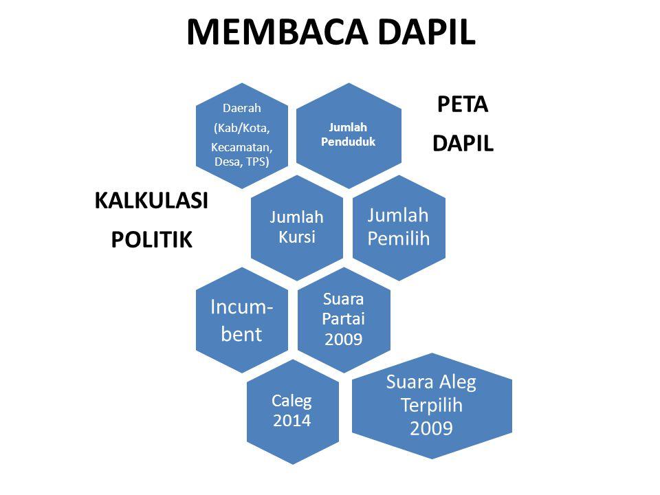 Jumlah Penduduk PETA DAPIL Daerah (Kab/Kota, Kecamatan, Desa, TPS) Jumlah Kursi KALKULASI POLITIK Jumlah Pemilih Suara Partai 2009 Incum- bent Caleg 2