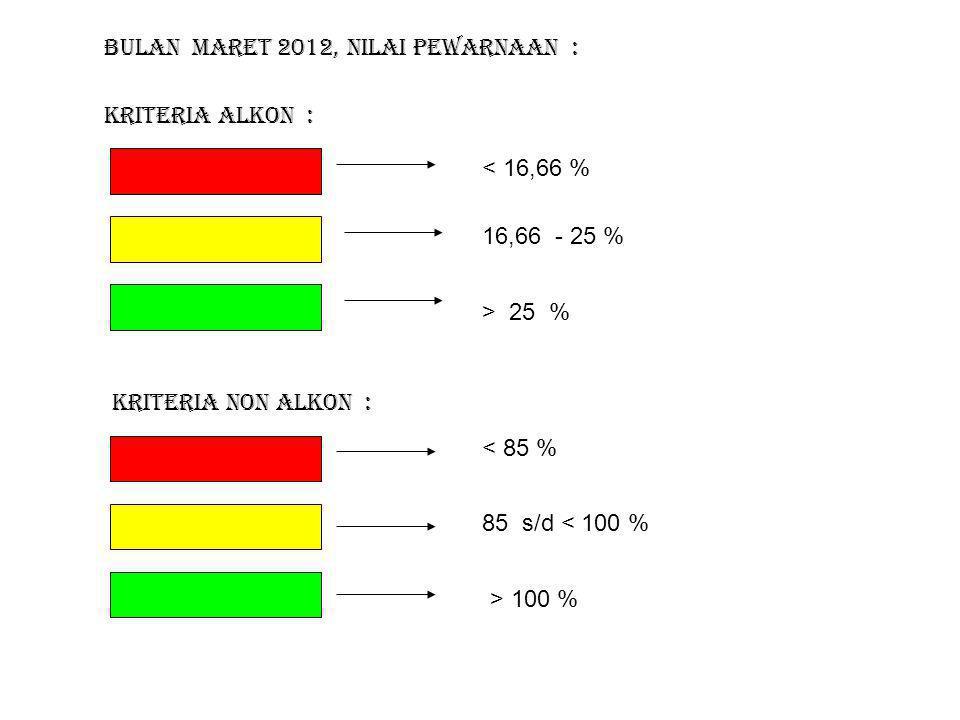 Bulan Maret 2012 < 16,66 % 16,66 % - 25 % > 25 % Ket : Kriteria Alkon : Kriteria Non Alkon : > 100 % 85 % s/d < 100 % < 85 % 27,05 % 20 % 39,1 % 20,78 % 28,27 % 22,29 % 17,23 % 24,94 % 17,24 % 24,18 % 95,82 % 110,46 % 63,14 % 66,47 % 0 % 1,21 % 96,18 % 98,34 % 100, % 79,1 % 74,29 % 0,22 % 15,18 % Provinsi Aceh
