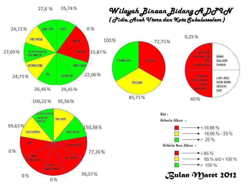 Bulan Maret 2012 < 16,66 % 16,66 % - 25 % > 25 % Ket : Kriteria Alkon : Kriteria Non Alkon : > 100 % 85 % s/d < 100 % < 85 % 35,74 % 0 % 15,87 % 22,06