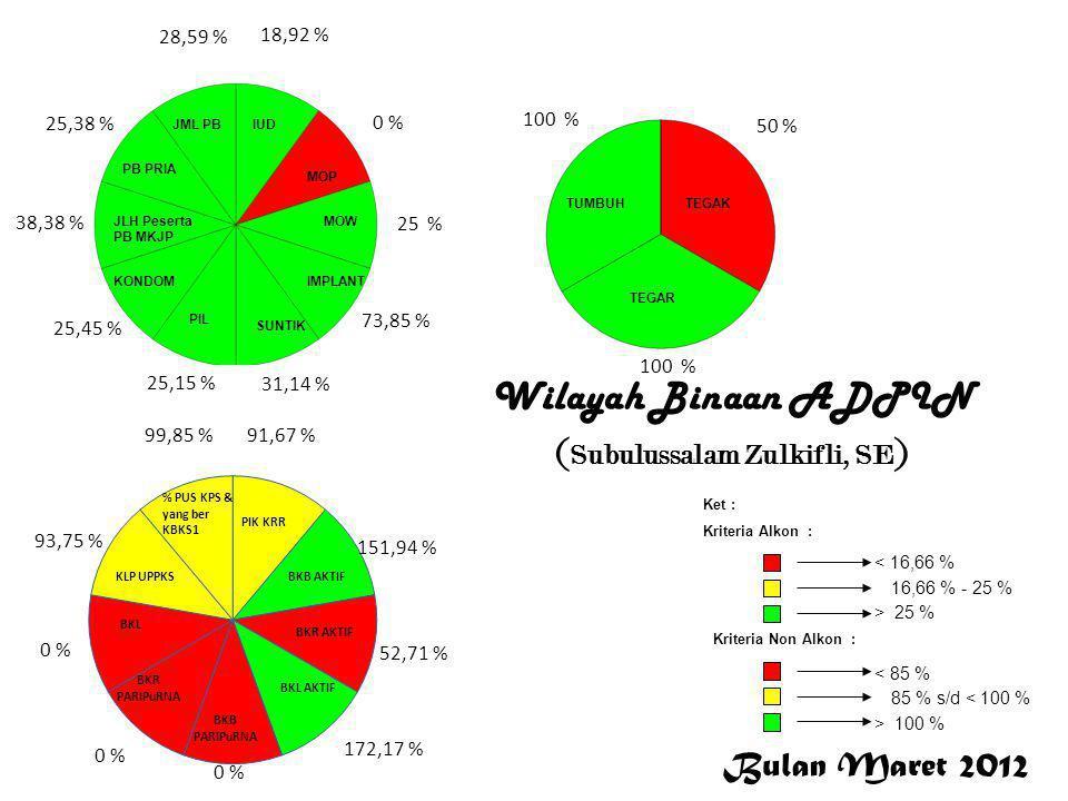 Bulan Maret 2012 < 16,66 % 16,66 % - 25 % > 25 % Ket : Kriteria Alkon : Kriteria Non Alkon : > 100 % 85 % s/d < 100 % < 85 % 18,92 % 0 % 25 % 73,85 %