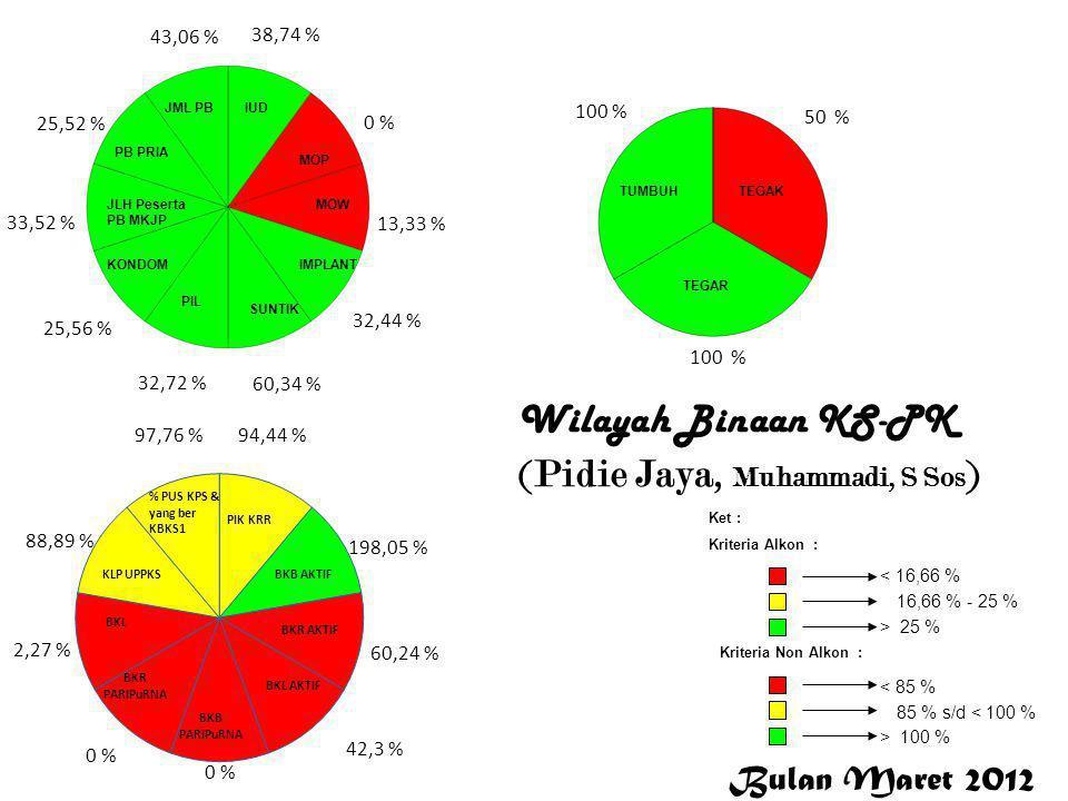Bulan Maret 2012 < 16,66 % 16,66 % - 25 % > 25 % Ket : Kriteria Alkon : Kriteria Non Alkon : > 100 % 85 % s/d < 100 % < 85 % 38,74 % 0 % 13,33 % 32,44