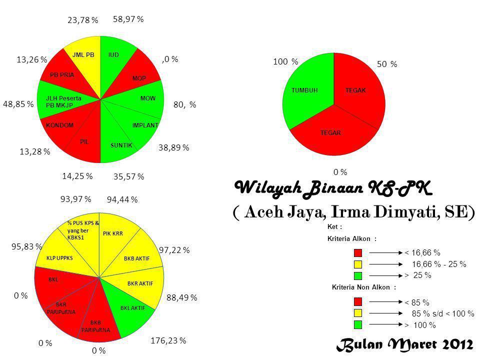 Bulan Maret 2012 < 16,66 % 16,66 % - 25 % > 25 % Ket : Kriteria Alkon : Kriteria Non Alkon : > 100 % 85 % s/d < 100 % < 85 % 58,97 %,0 % 80, % 38,89 %