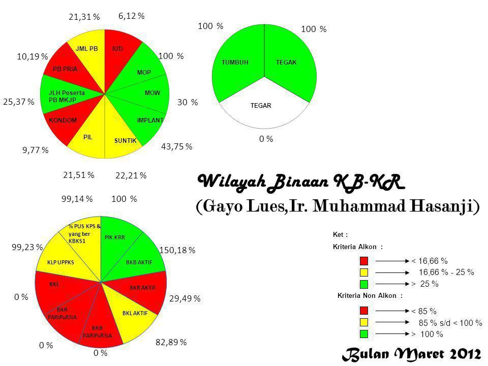 Bulan Maret 2012 < 16,66 % 16,66 % - 25 % > 25 % Ket : Kriteria Alkon : Kriteria Non Alkon : > 100 % 85 % s/d < 100 % < 85 % 6,12 % 100 % 30 % 43,75 %