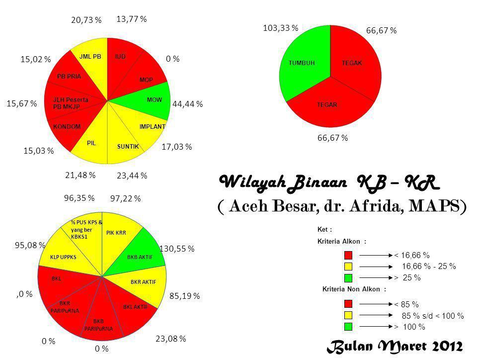 Bulan Maret 2012 < 16,66 % 16,66 % - 25 % > 25 % Ket : Kriteria Alkon : Kriteria Non Alkon : > 100 % 85 % s/d < 100 % < 85 % 13,77 % 0 % 44,44 % 17,03