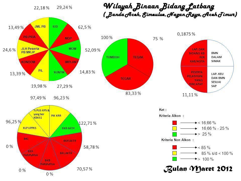 Bulan Maret 2012 < 16,66 % 16,66 % - 25 % > 25 % Ket : Kriteria Alkon : Kriteria Non Alkon : > 100 % 85 % s/d < 100 % < 85 % 29,24 % 62,5 % 52,09 % 14