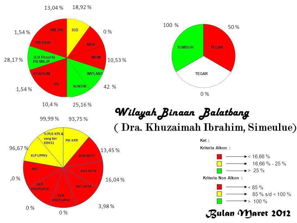 Bulan Maret 2012 < 16,66 % 16,66 % - 25 % > 25 % Ket : Kriteria Alkon : Kriteria Non Alkon : > 100 % 85 % s/d < 100 % < 85 % 18,92 % 0 % 10,53 % 42 %