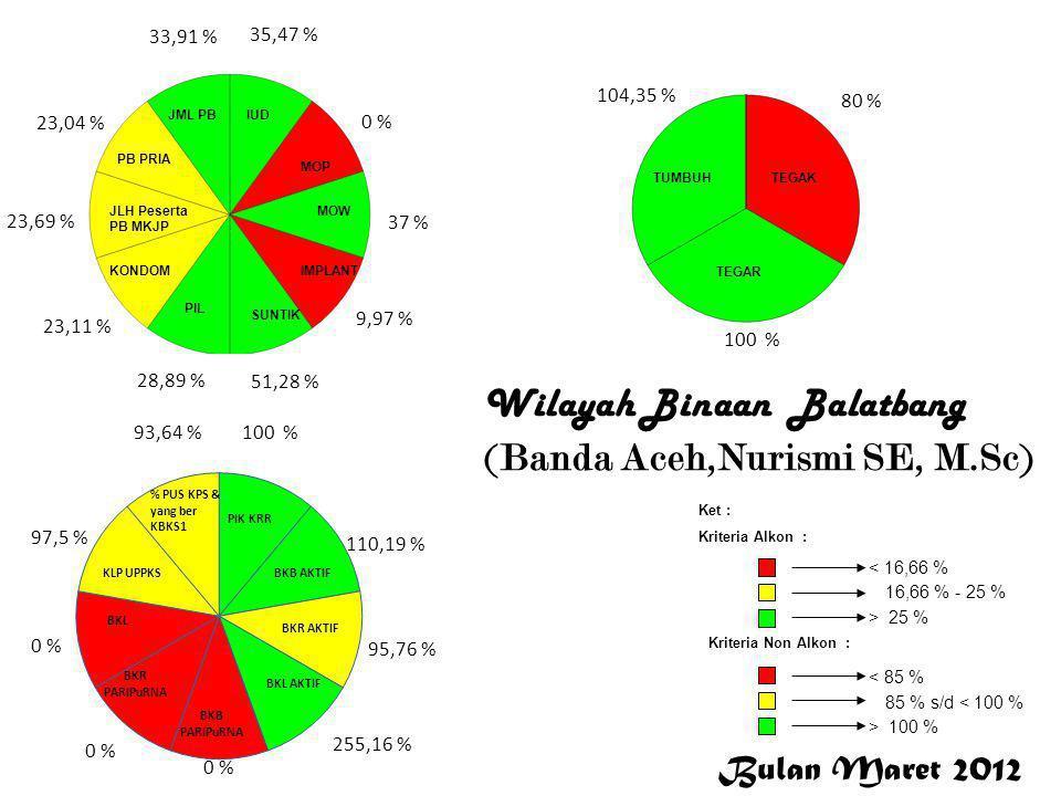 Bulan Maret 2012 < 16,66 % 16,66 % - 25 % > 25 % Ket : Kriteria Alkon : Kriteria Non Alkon : > 100 % 85 % s/d < 100 % < 85 % 35,47 % 0 % 37 % 9,97 % 5