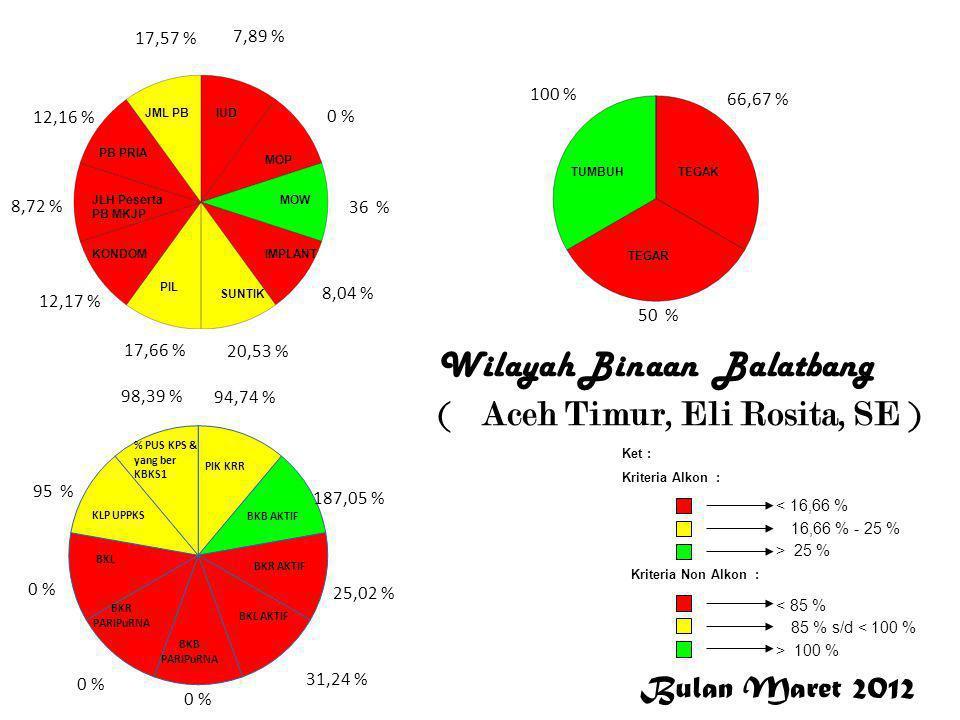 Bulan Maret 2012 < 16,66 % 16,66 % - 25 % > 25 % Ket : Kriteria Alkon : Kriteria Non Alkon : > 100 % 85 % s/d < 100 % < 85 % 7,89 % 0 % 36 % 8,04 % 20