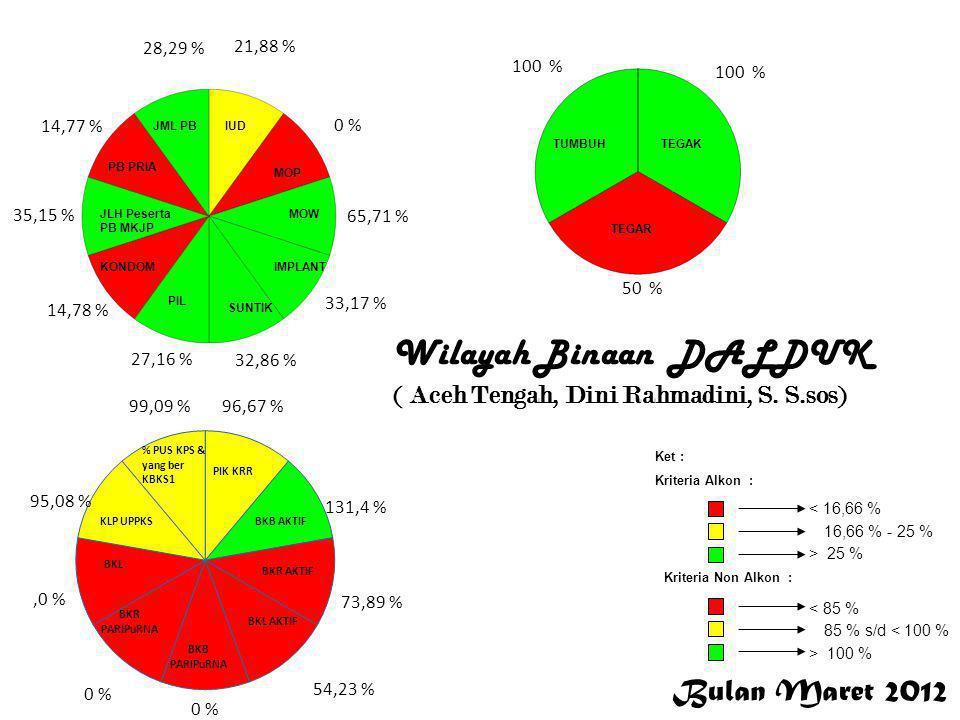 Bulan Maret 2012 < 16,66 % 16,66 % - 25 % > 25 % Ket : Kriteria Alkon : Kriteria Non Alkon : > 100 % 85 % s/d < 100 % < 85 % 21,88 % 0 % 65,71 % 33,17