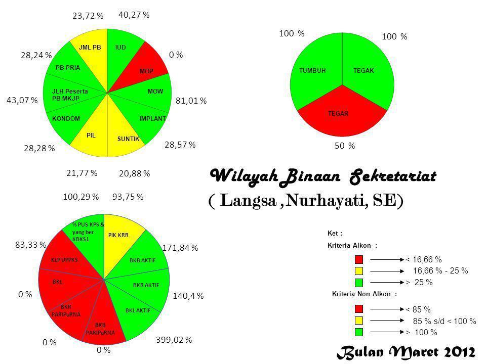 Bulan Maret 2012 < 16,66 % 16,66 % - 25 % > 25 % Ket : Kriteria Alkon : Kriteria Non Alkon : > 100 % 85 % s/d < 100 % < 85 % 18,92 % 0 % 10,53 % 42 % 25,16 % 10,4 % 1,54 % 28,17 % 1,54 % 13,04 % 93,75 % 13,45 % 16,04 % 3,98 % 0 %,0 % 96,67 % 99,99 % 100 % 50 % 0 % S i m e u l u e Wilayah Binaan Balatbang ( Dra.